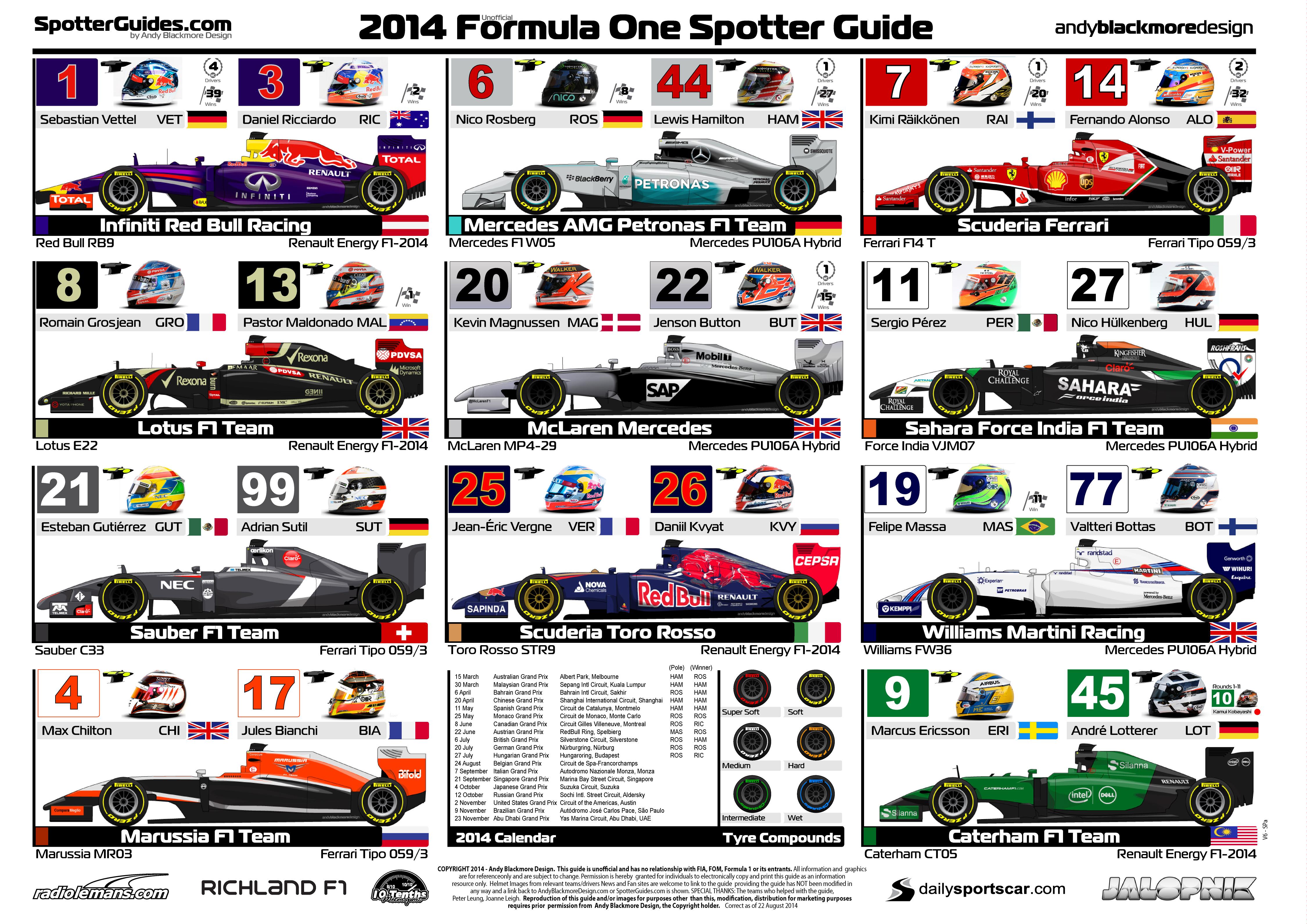 Formula One | Spotter Guides